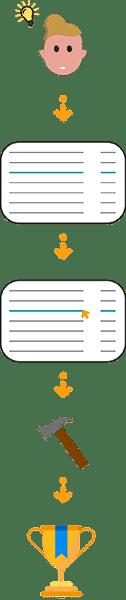 Kaizen – De 7 stappen van Continu Verbeteren