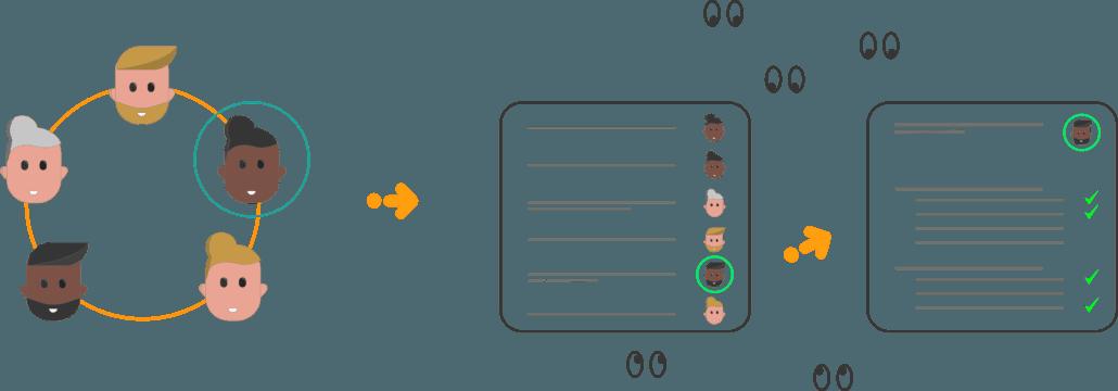 Illustratie verbeterteam volgt acties en checkt via de PCDA-checklist