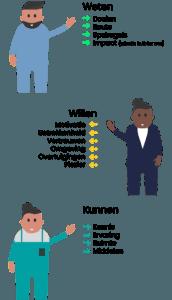 Illustratie verdere uitleg wek-model