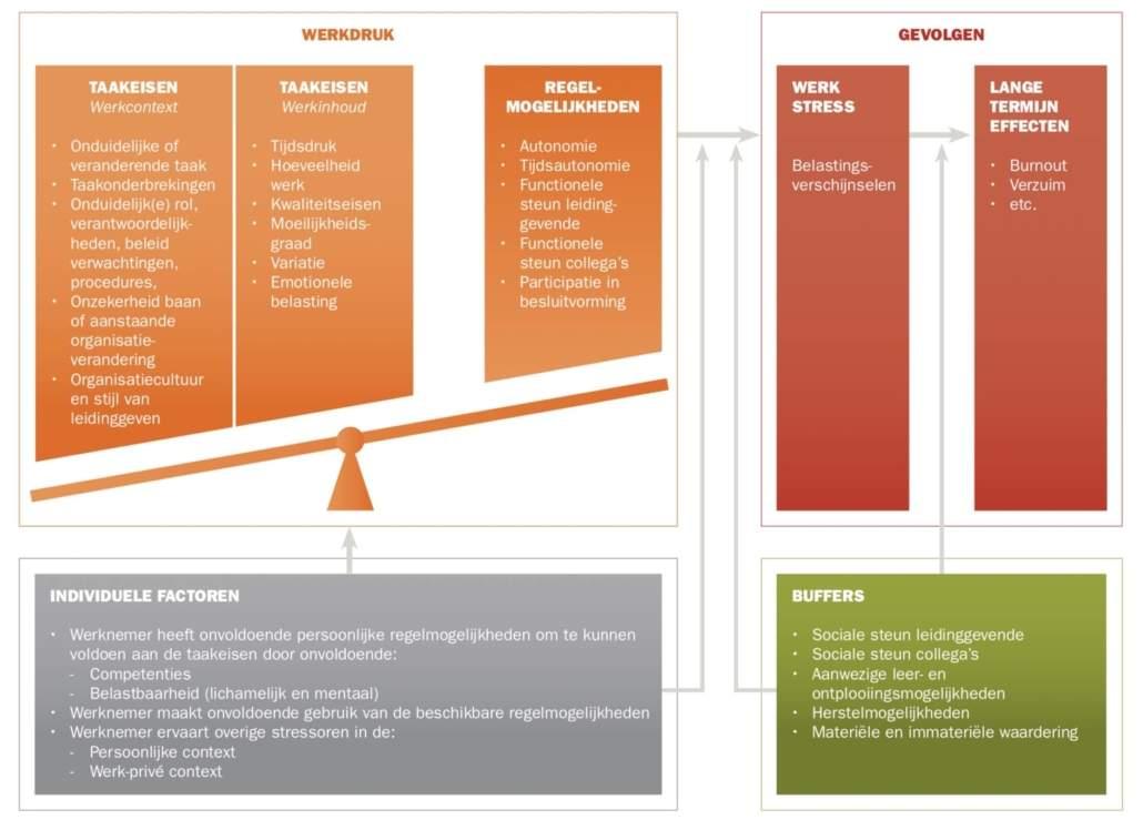 Werdruk model van TNO
