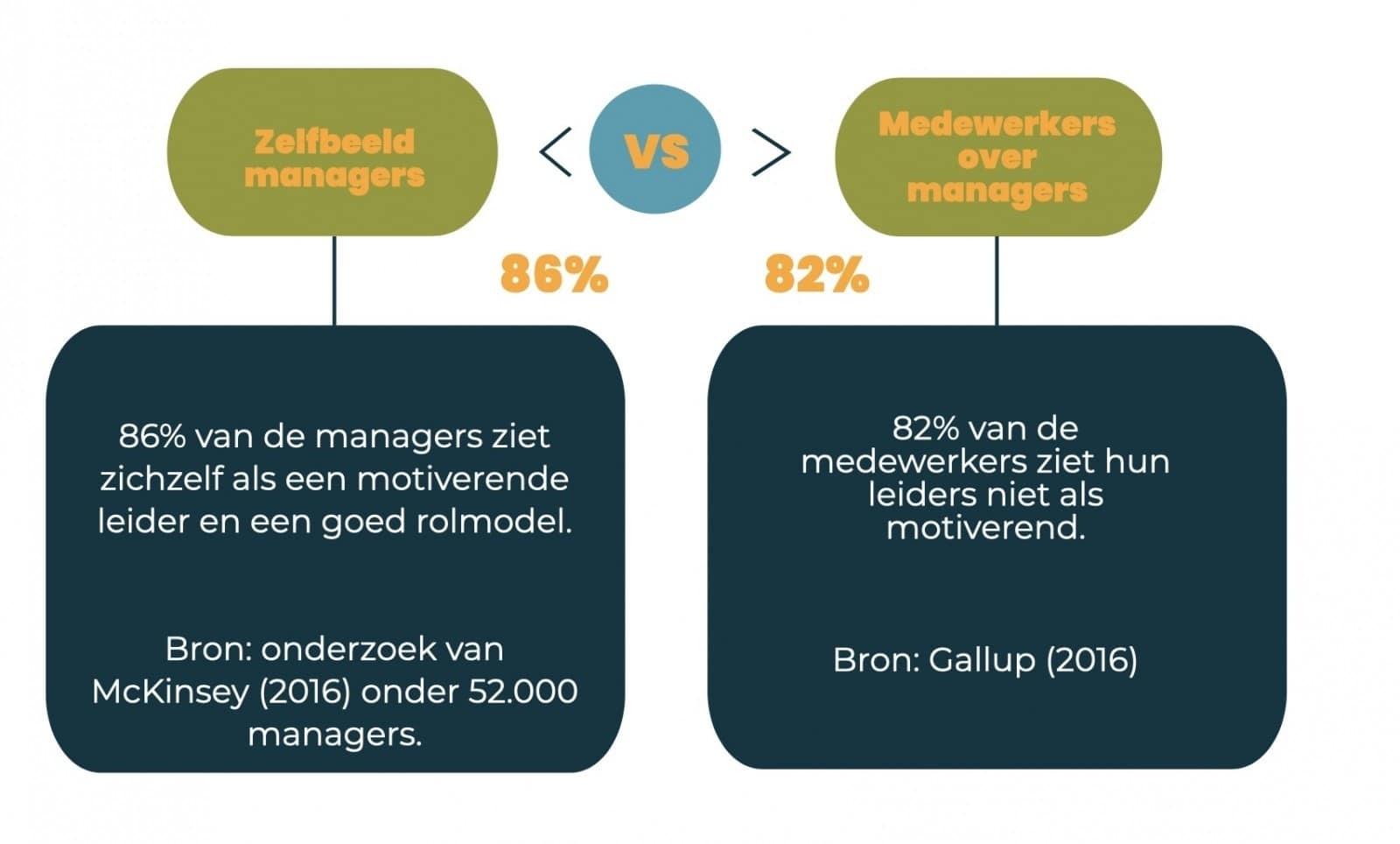 betrokken medewerkers rol management