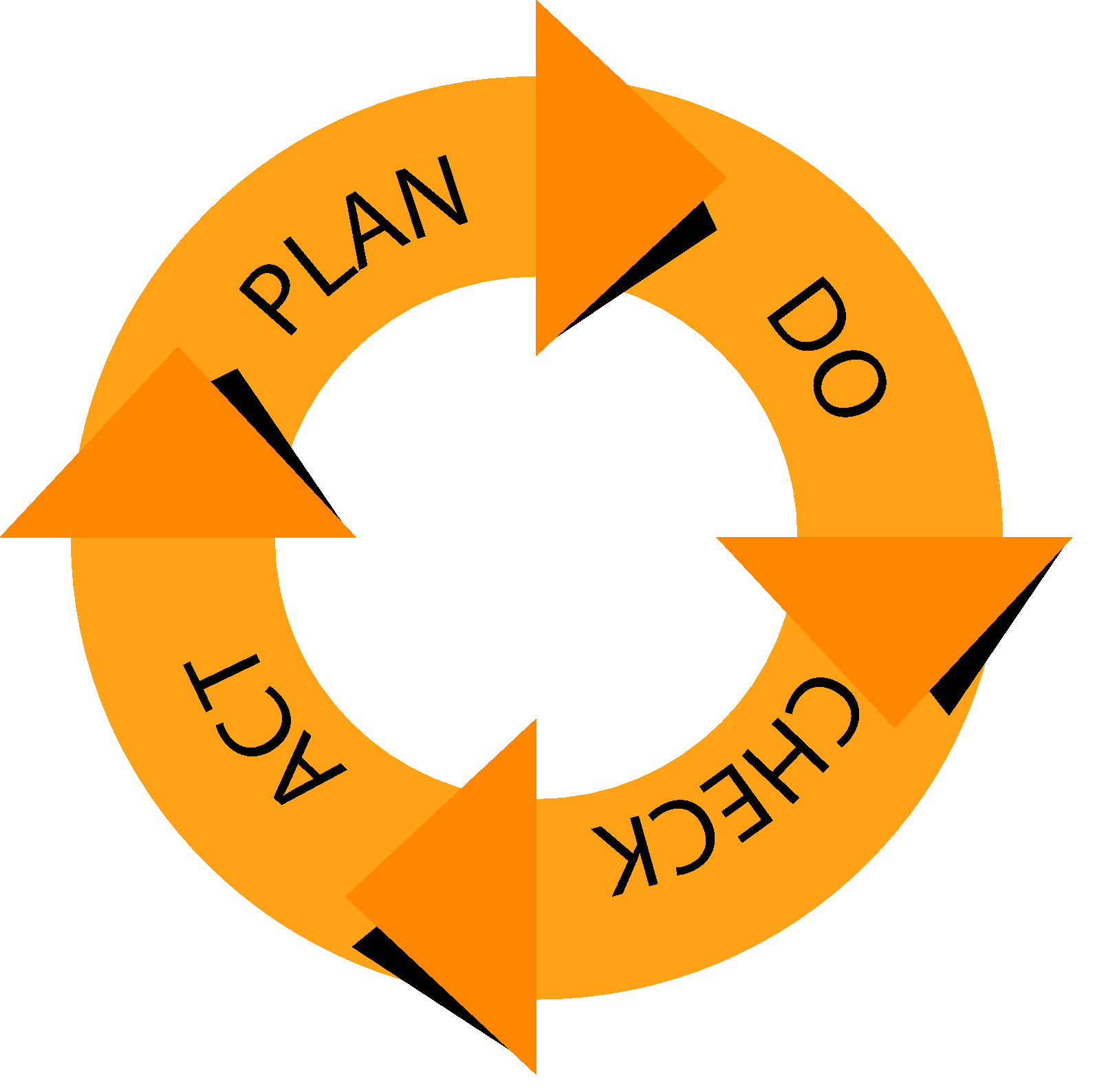 The PDCA checklist ensures successful improvements