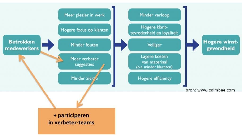 betrokkenheid-en-continu-verbeteren