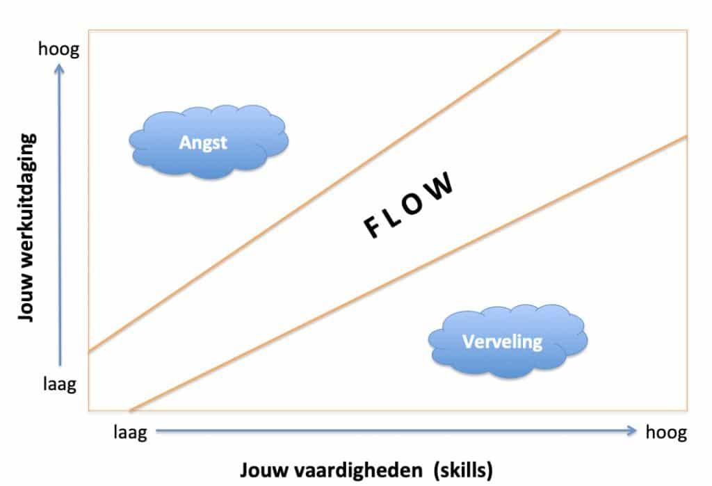 flow-en-plezier-in-het-werk