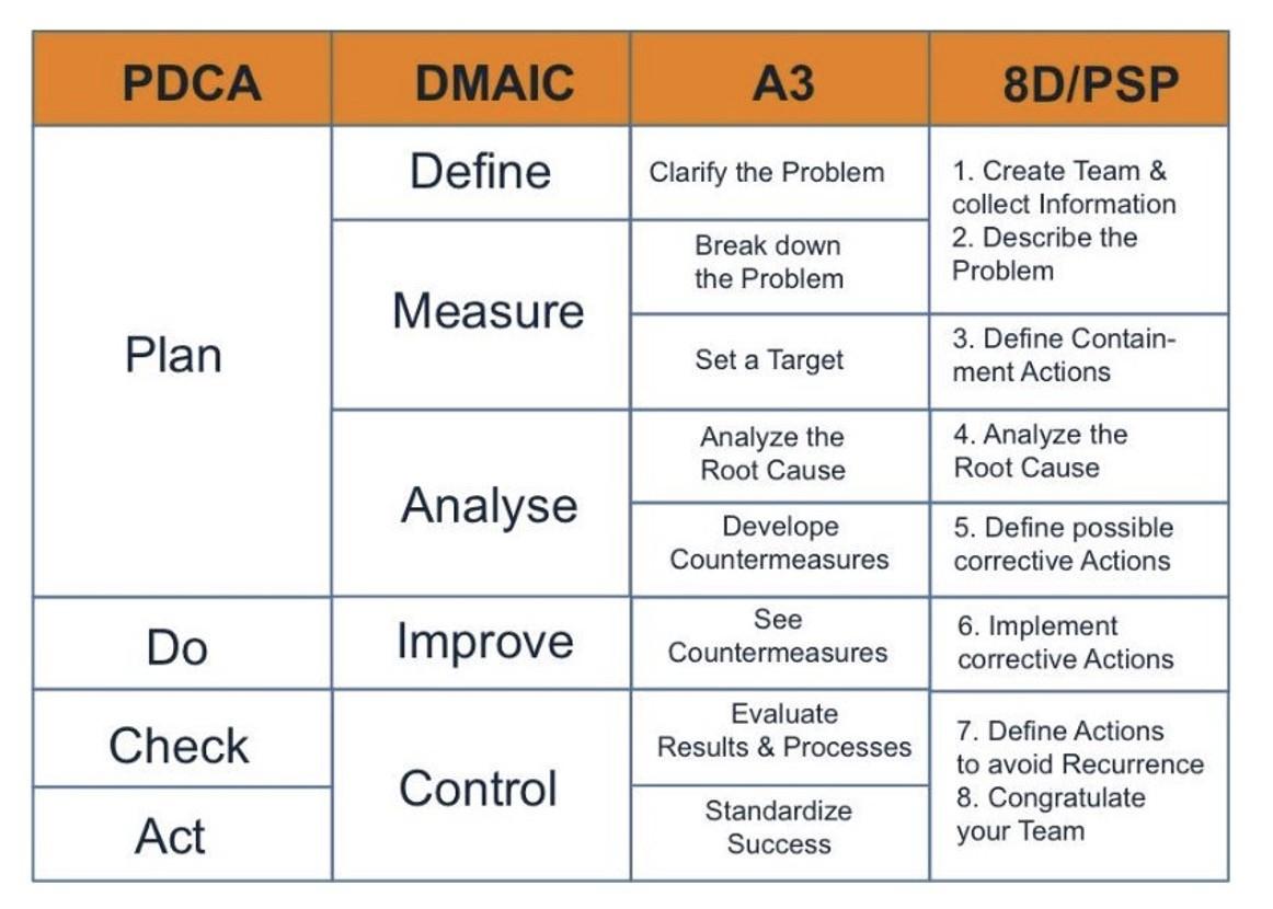 PDCA vs DMAIC