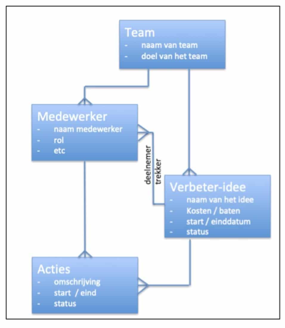 Kaizen software data model