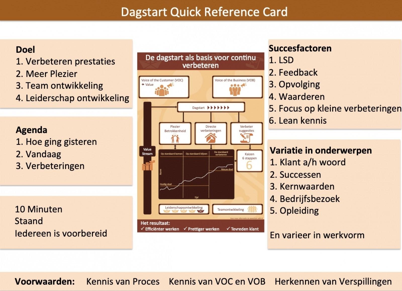 dagstart quickreferencecard