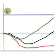 groene lijn verbeter initiatief