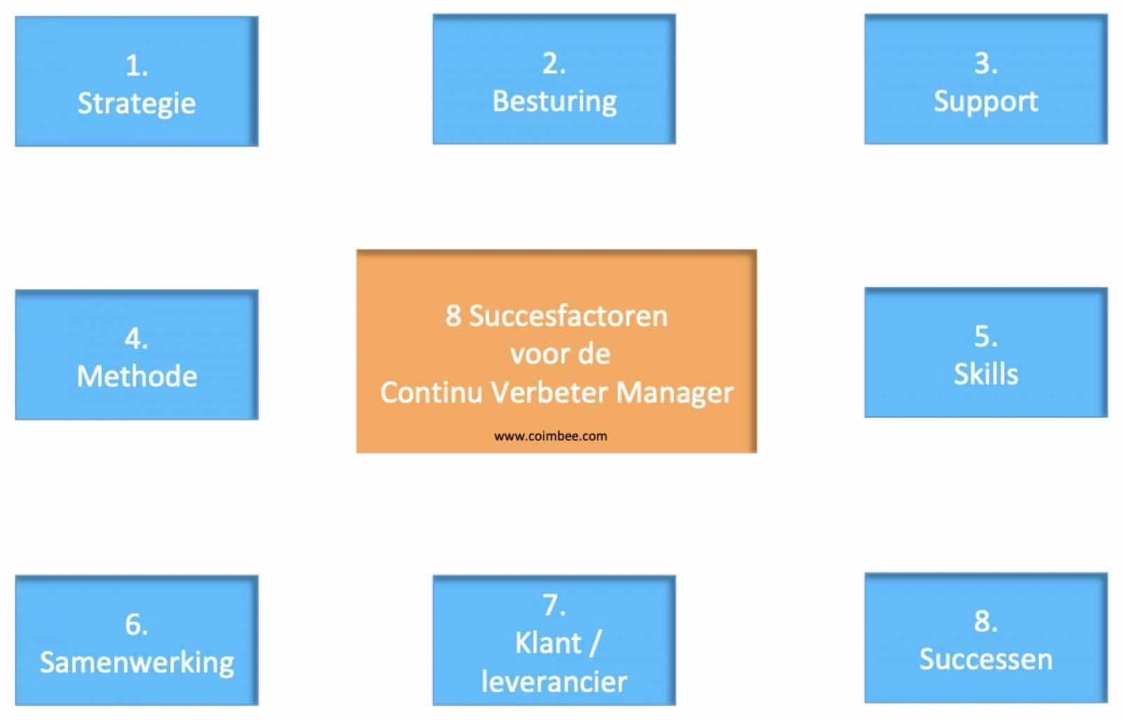 8 succesfactoren voor de continu verbeter manager
