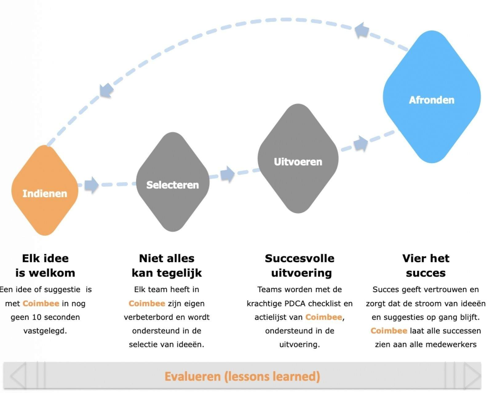 Coimbee proces flow