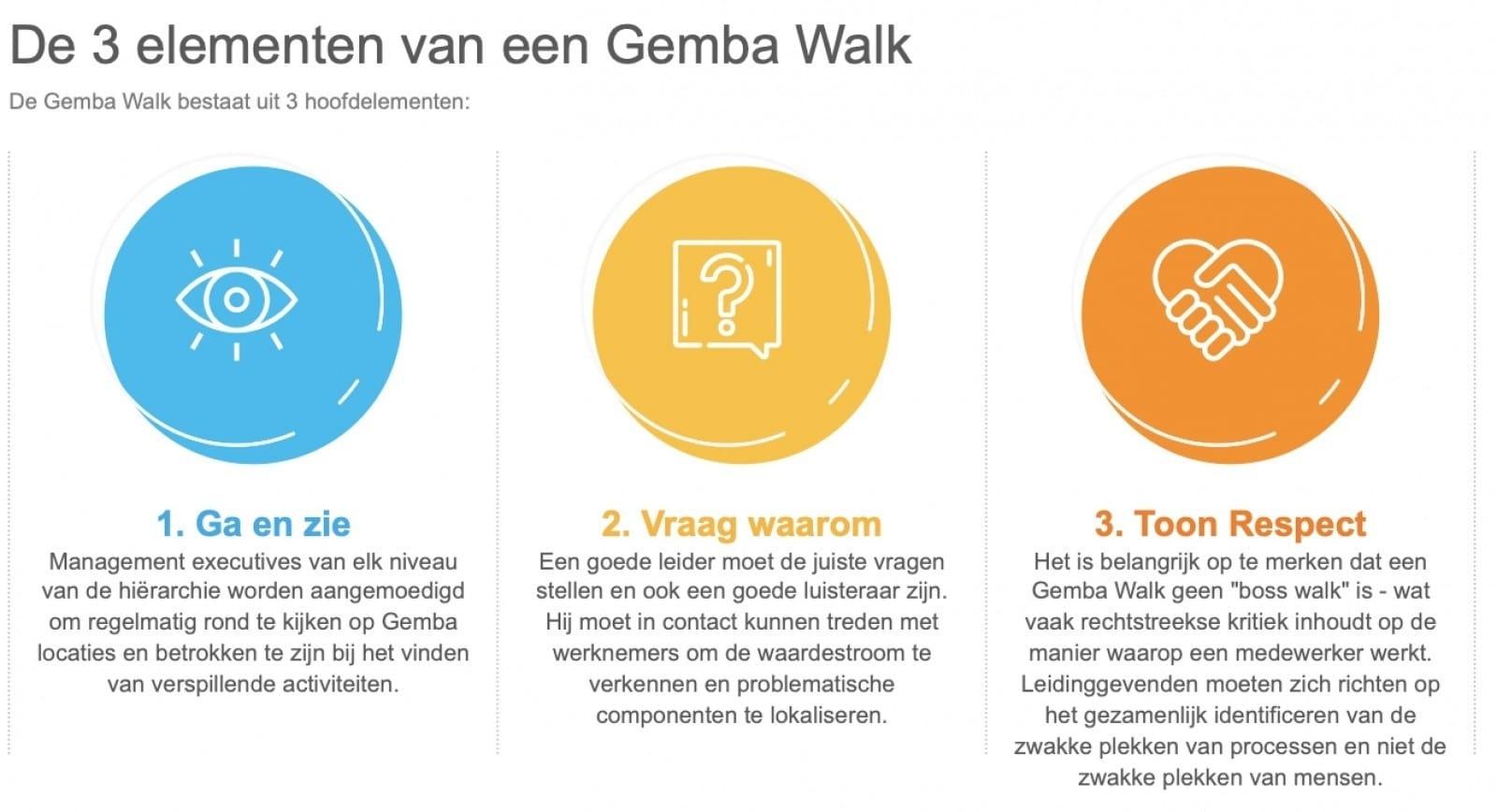 Gemba walk Coimbee