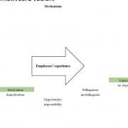 Onderzoek Universiteit Twente Coimbee
